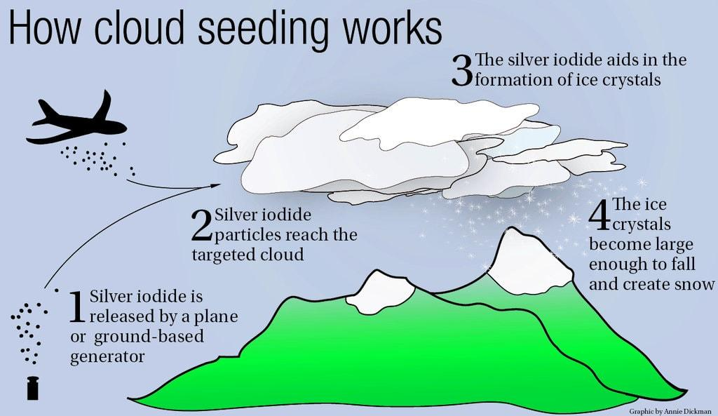 Image result for cloud seeding