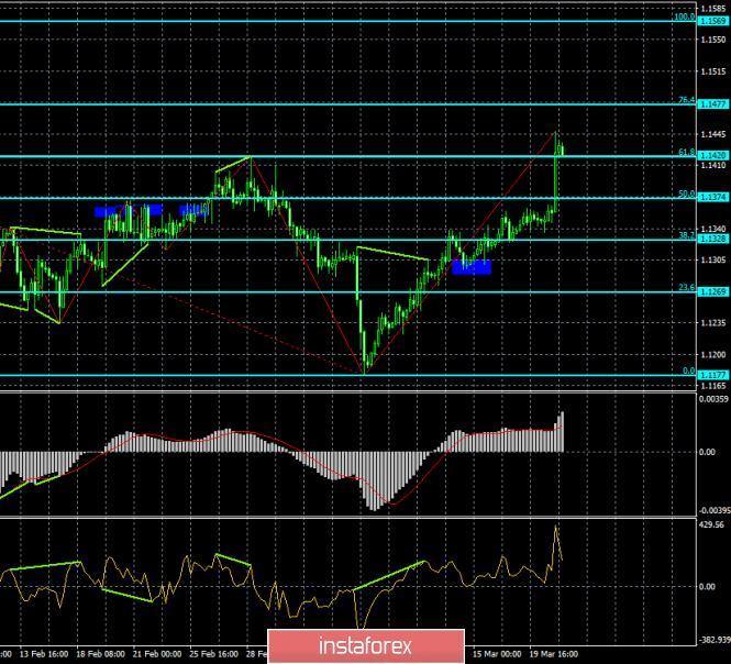 InstaForex Analytics: Analisis dari EUR / USD divergensi untuk 21 Maret. Fed membantu mata uang euro