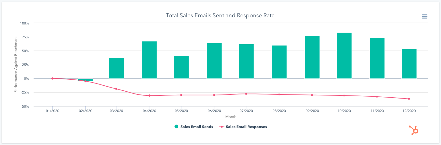 Hubspot graph with total emails sent versus response rate