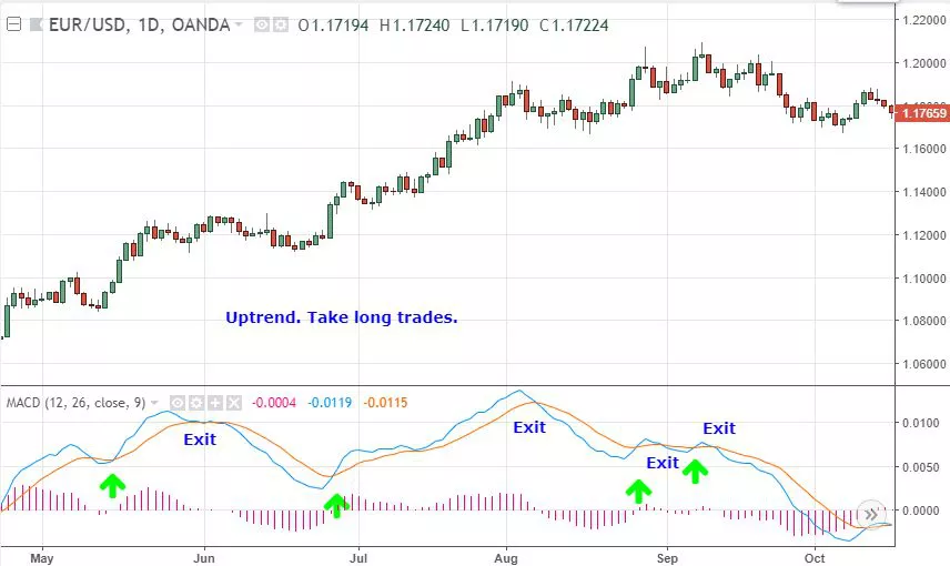 Profitable Moving Average Strategies for Forex 2020