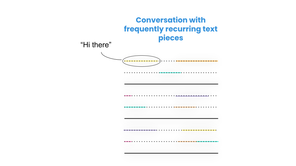 visualization of the recurrence of text pieces in a customer service conversation