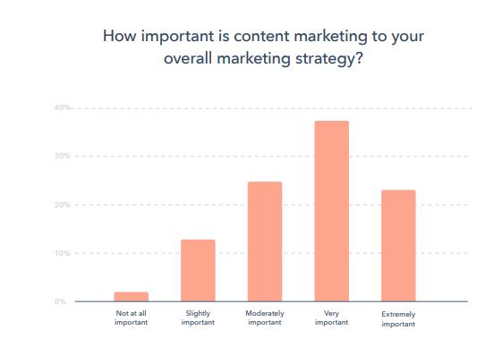reporte-global-marketing-2020-hubspot-importancia-marketing-de-contenidos