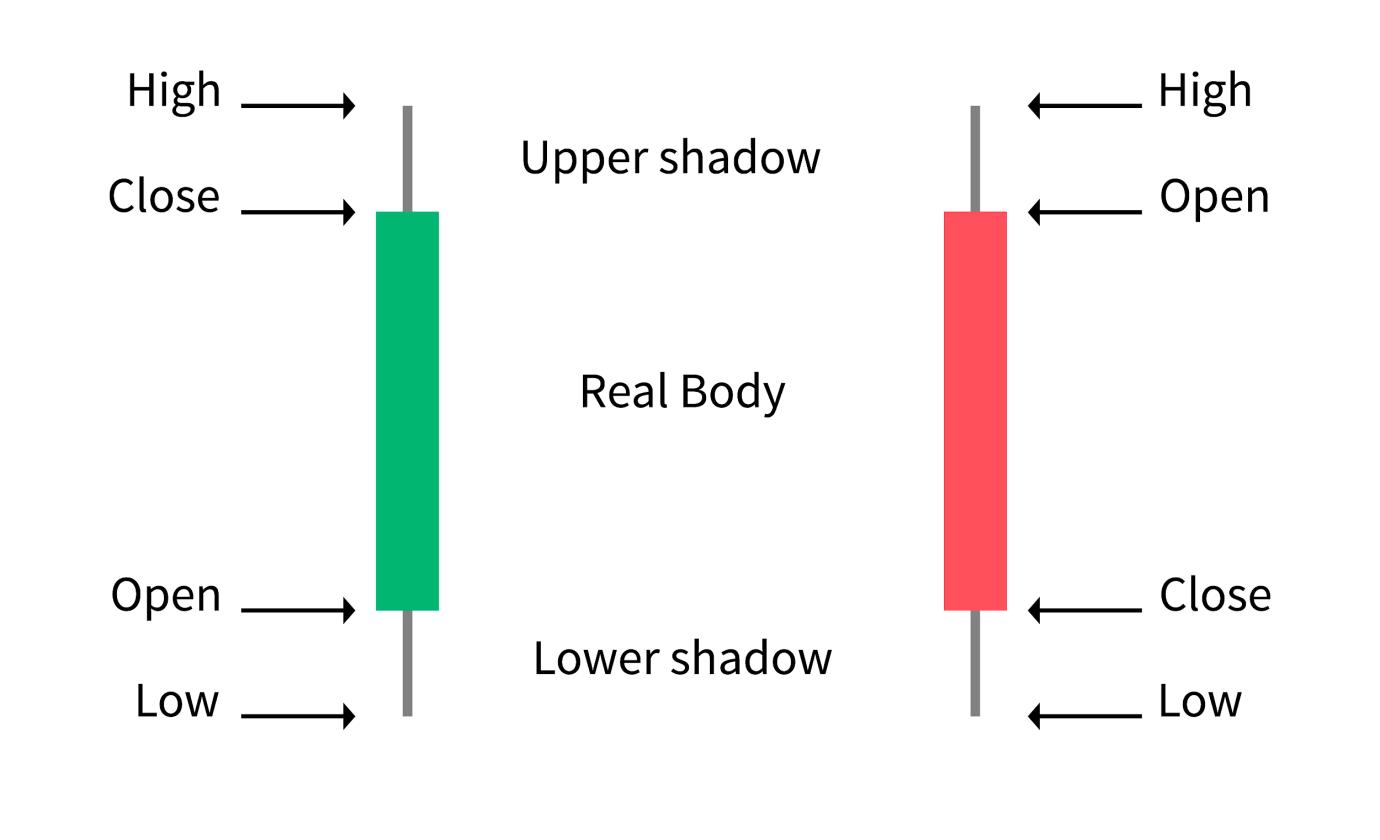 Grundlagen zu Candlestick-Diagrammen für Kryptowährungen und Börsen - Lesen und Verstehen