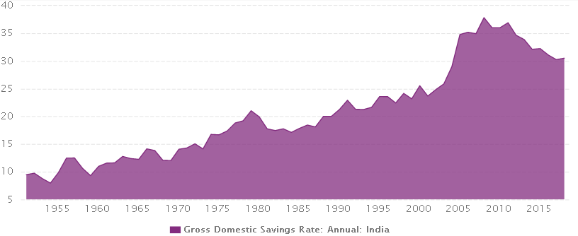 Machine generated alternative text: 2000  Gross Domestic Savings Rate: Annual: India  2005