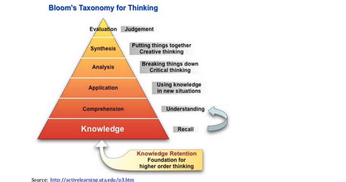 critical and creative thinking blooms taxonomy Revised blooms levels are all work and all apply to various aspects of critical and creative thinking a revision of bloom's taxonomy of educational.