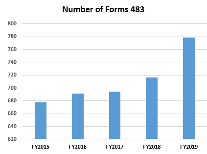 Number of Form 483s in 2019