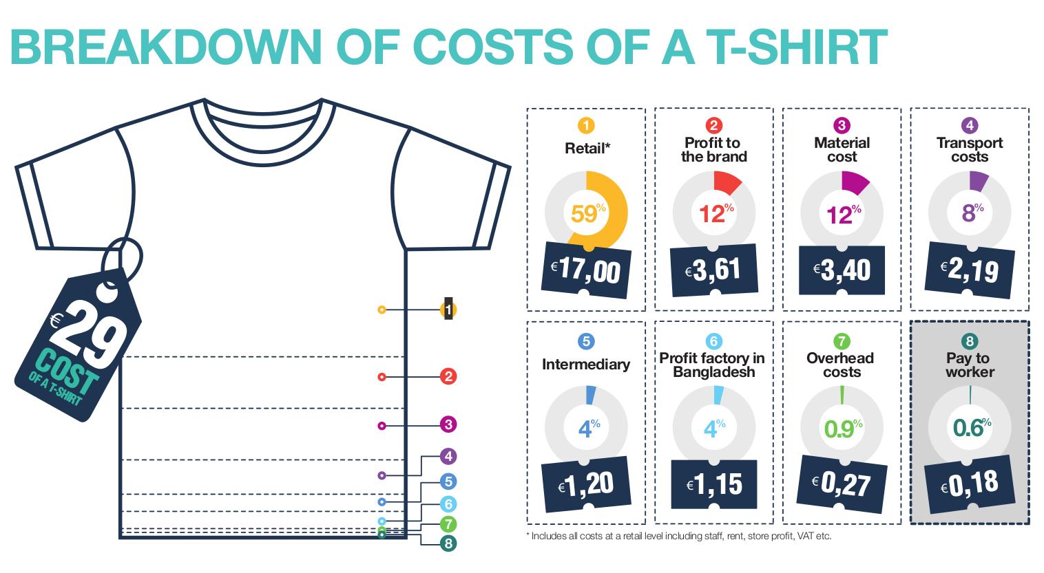 ripartizione-costi-maglietta-fast-fashion