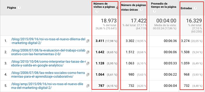 Reporte Páginas más visitadas Google Analytics