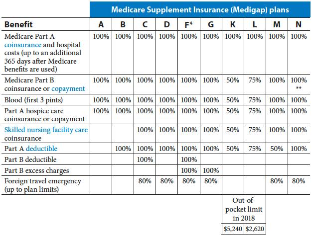 Medicare-supplemental-insurance-paperwork