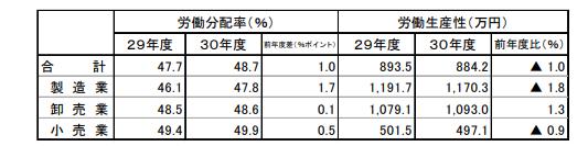 労働分配率、労働生産性