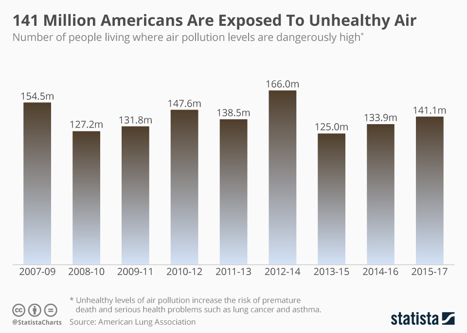 141 Million Americans Are Exposed To Unhealthy Air