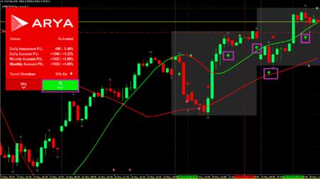 Graphique Arya Trading