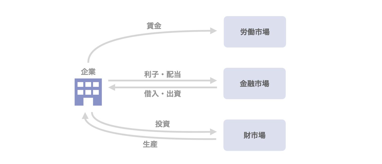 図1 企業の活動と市場との関係