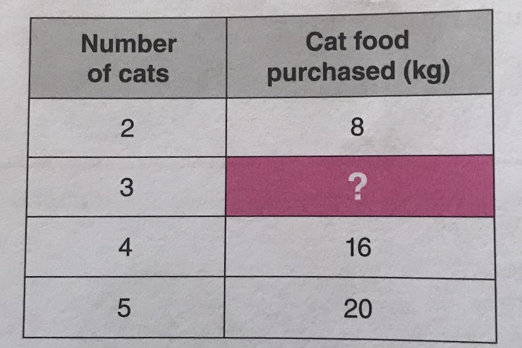 Using this pattern, how much cat food should they buy if they have 3 cats in the shelter?