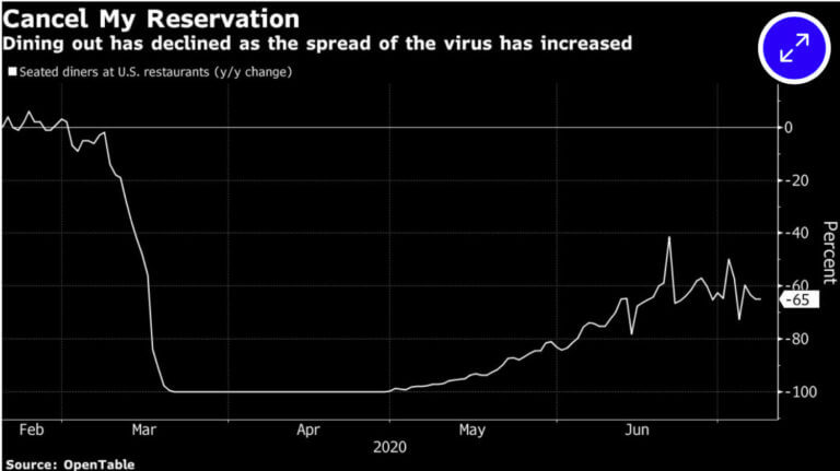 Os dados de reserva mostram um declínio nas reservas de mesas em restaurantes nas últimas semanas.