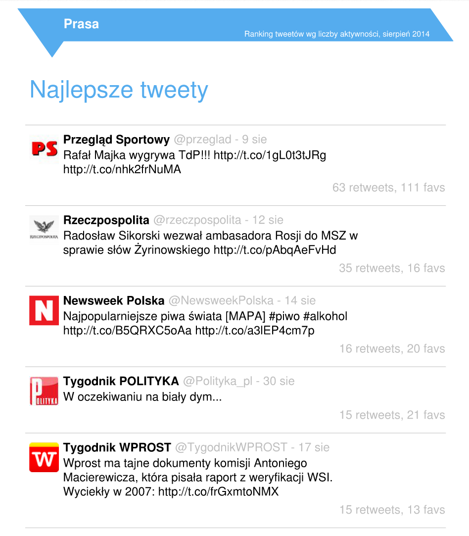 prasa_5_tweetow.png