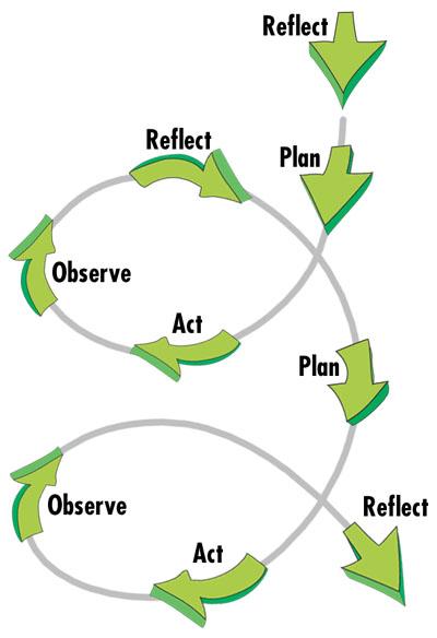 reflect cycle.jpg