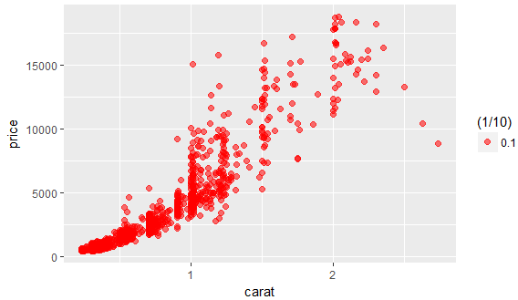 Using ggplot2 for Data Analytics in R On Diamond Data Set 48