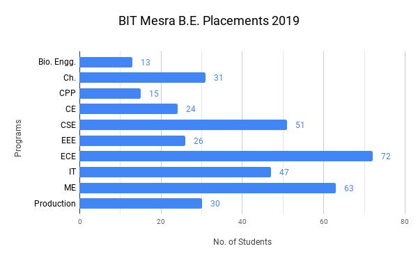 BIT Mesra Placement