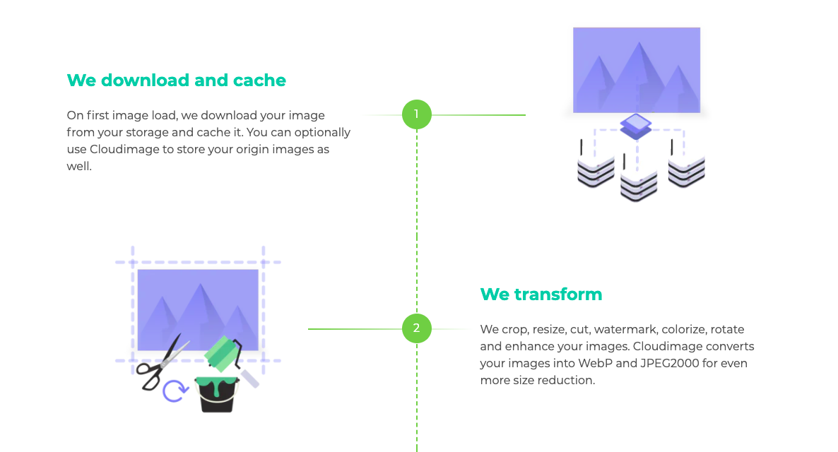 Improve Website Performance by Automatically Optimizing All Your Images for Any Device with Cloudimage 2