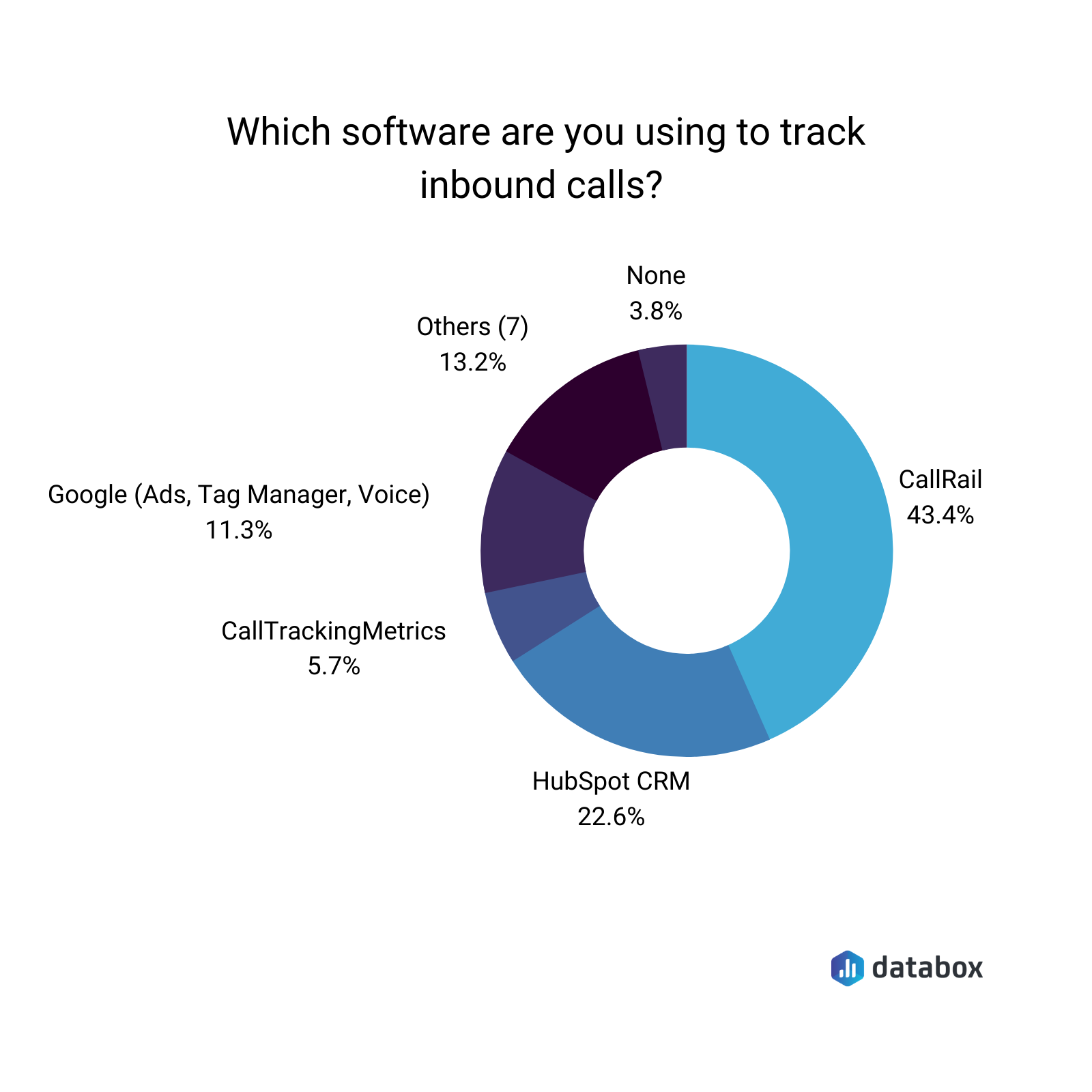 What software are you using to track inbound calls