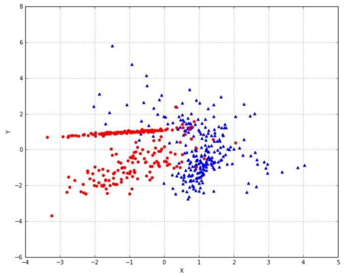 Naive Bayes Classification Using 'scikit-learn' In Python