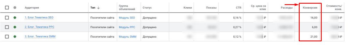 Как digital-агентству привлекать лиды из контекста: 10 лайфхаков