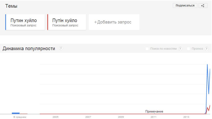 "Графік в Google Trends: ""Путин хуйло"" vs ""Путін хуйло"""