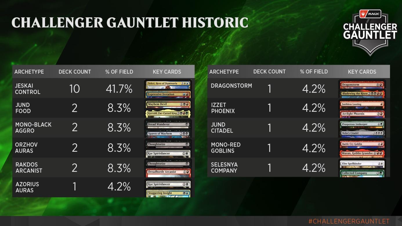C:UsersJosef JanákDesktopMagicStředeční VýhledyStředeční Výhledy 15Challenger Gauntlet - Historic Metagame.jpg