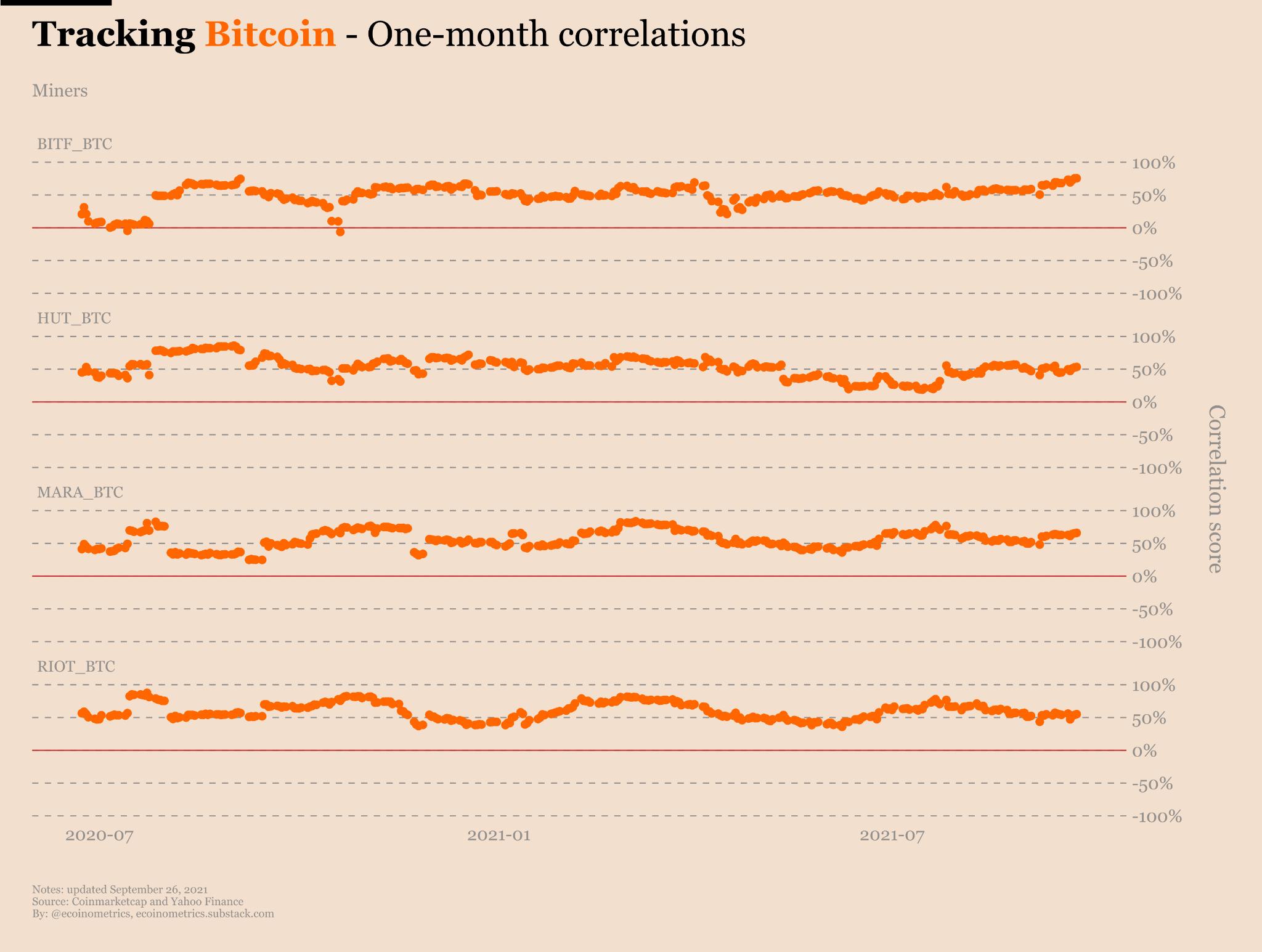 Correlação das empresas de mineração de bitcoin com o preço