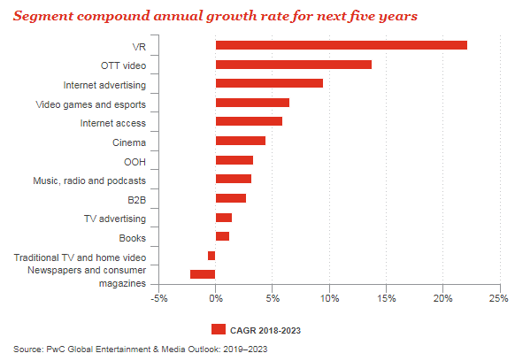 Online advertising to reach $160B in 5 years, and other