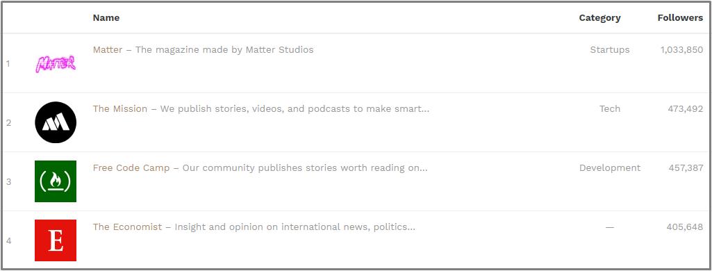 medium publications