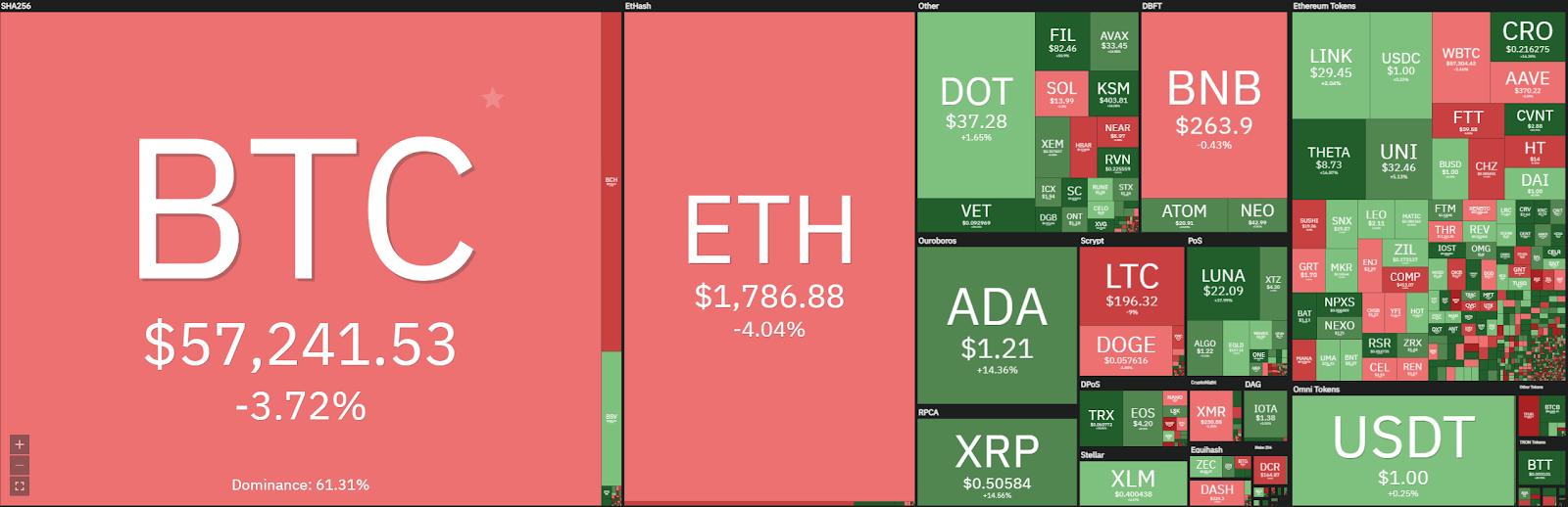 Weekly Crypto Price Analysis 21st Mar: BTC, ETH, XRP, DOT, UNI 1