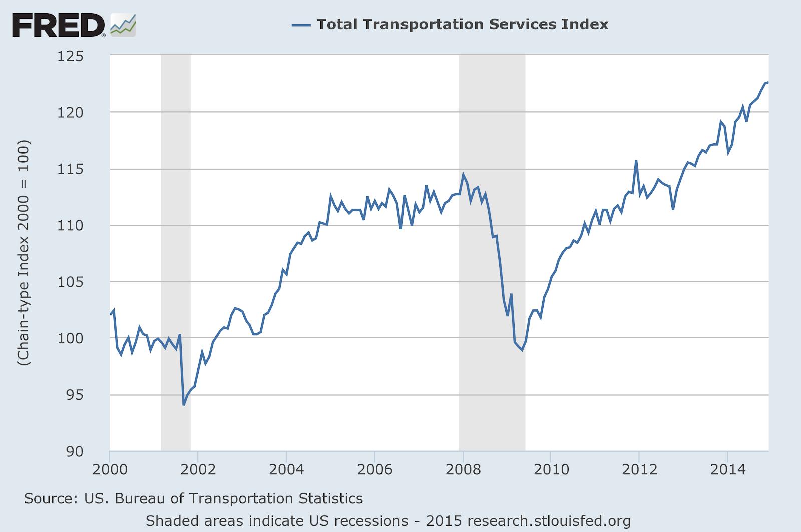 Transportation Services Index.png