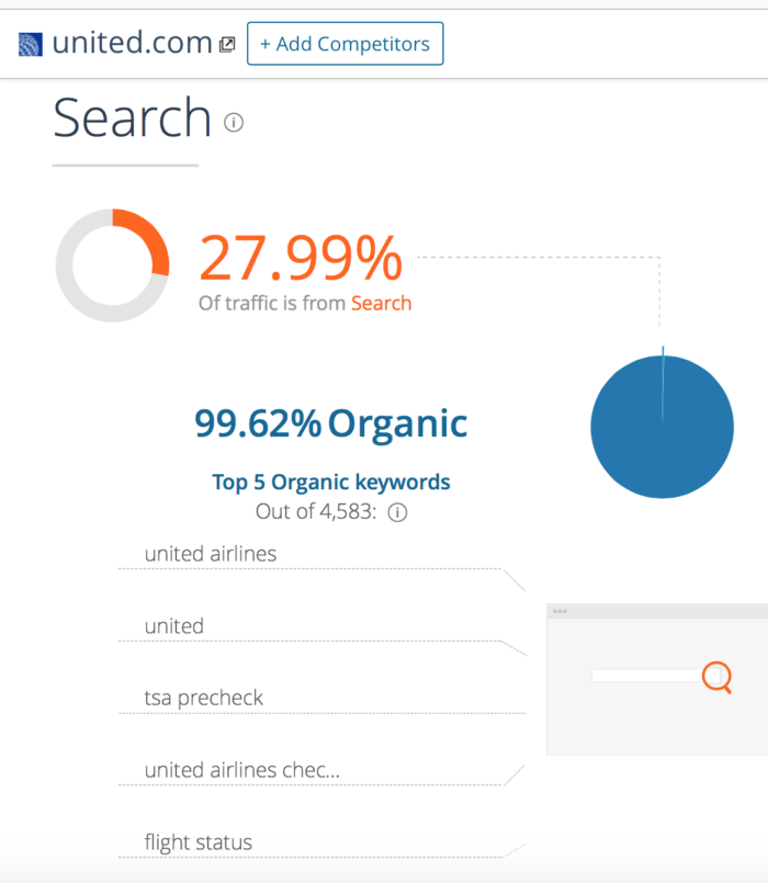 Organic search share United Airlines
