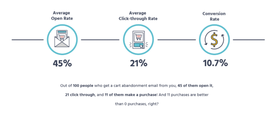 Average open rates for eCommerce emails