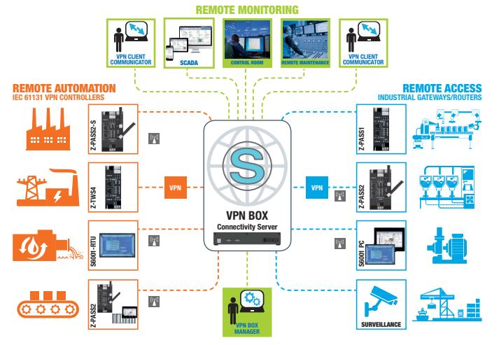 Ứng dụng IoT trong công nghiệp