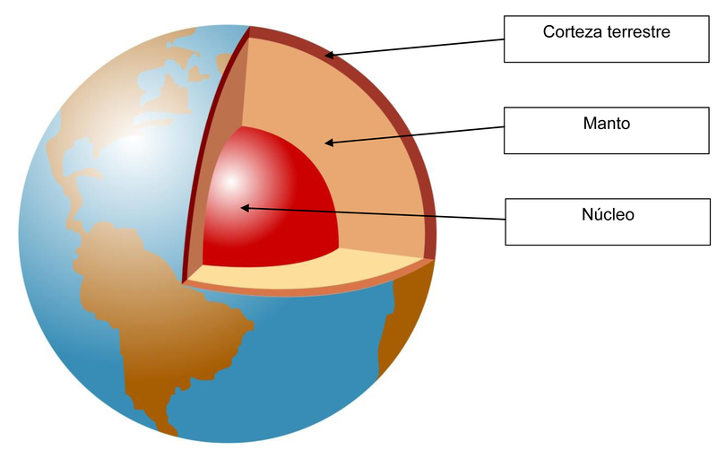 Propiedades Físicas Y Químicas De La Estructura Interna