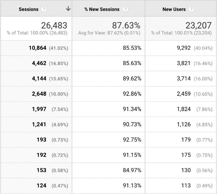 Google Analytics organic traffic screenshot