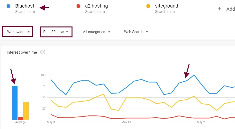 Bluehost vs Siteground Google trends - How to make $1500+ per Month(Beginners) with Bluehost Affiliate