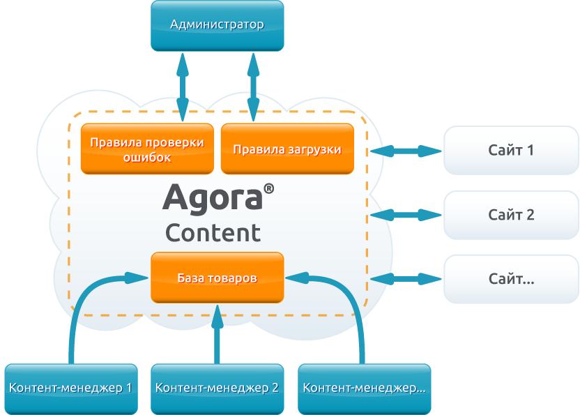 AgoraContent_schem