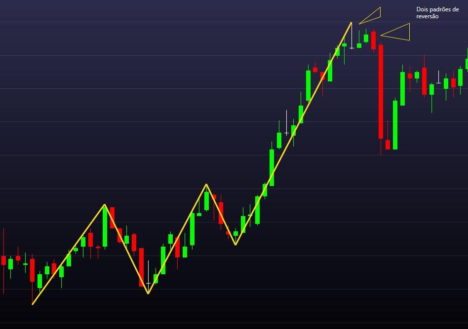 Padrão de Price Action - forte movimento de correção