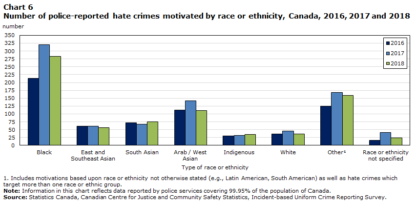 Chart 6 Number of police-reported hate crimes motivated by race or ethnicity, Canada, 2016, 2017 and 2018
