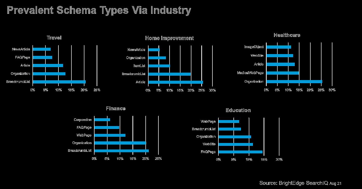 Исследование: какие типы микроразметки чаще используются в разных тематиках