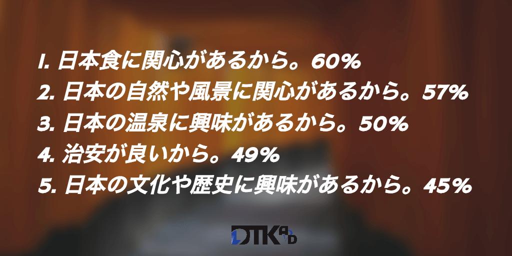 タイ人 日本観光 理由