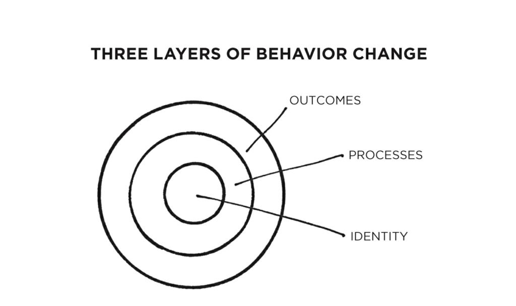 Imagem das camadas da mudança de comportamento