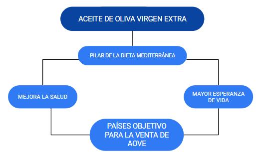 Aceite de oliva virgen extra pilar dieta mediterranea