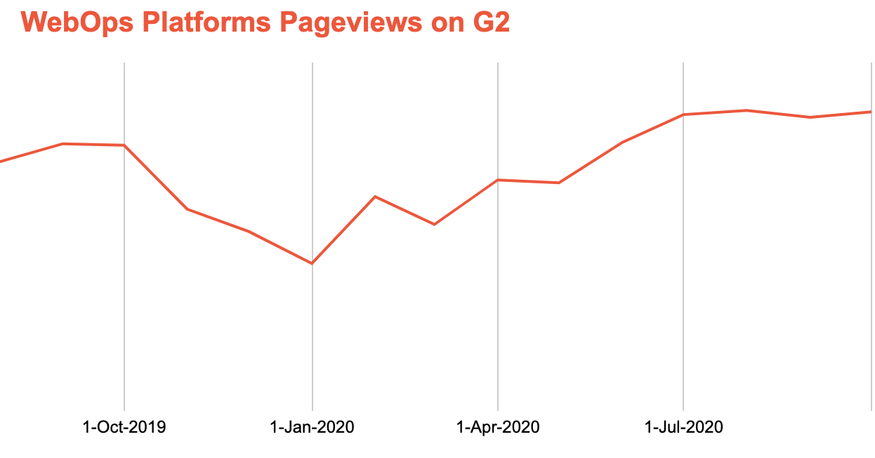 WebOps platforms pageviews on G2 from october 2019 through july 2020