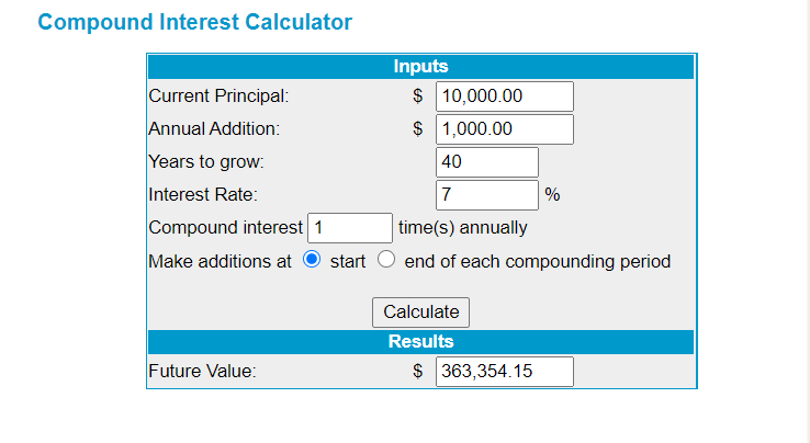 Compound Interest calculator Scope Markets