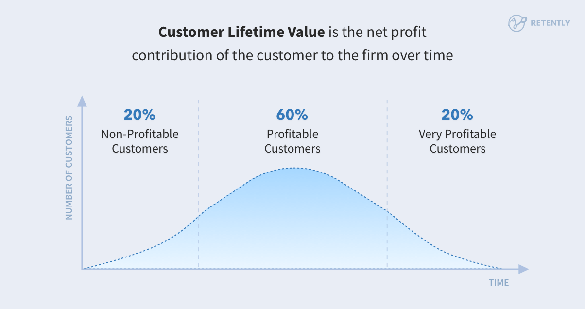 Metric shows how much net profit your company can make of one customer over time.